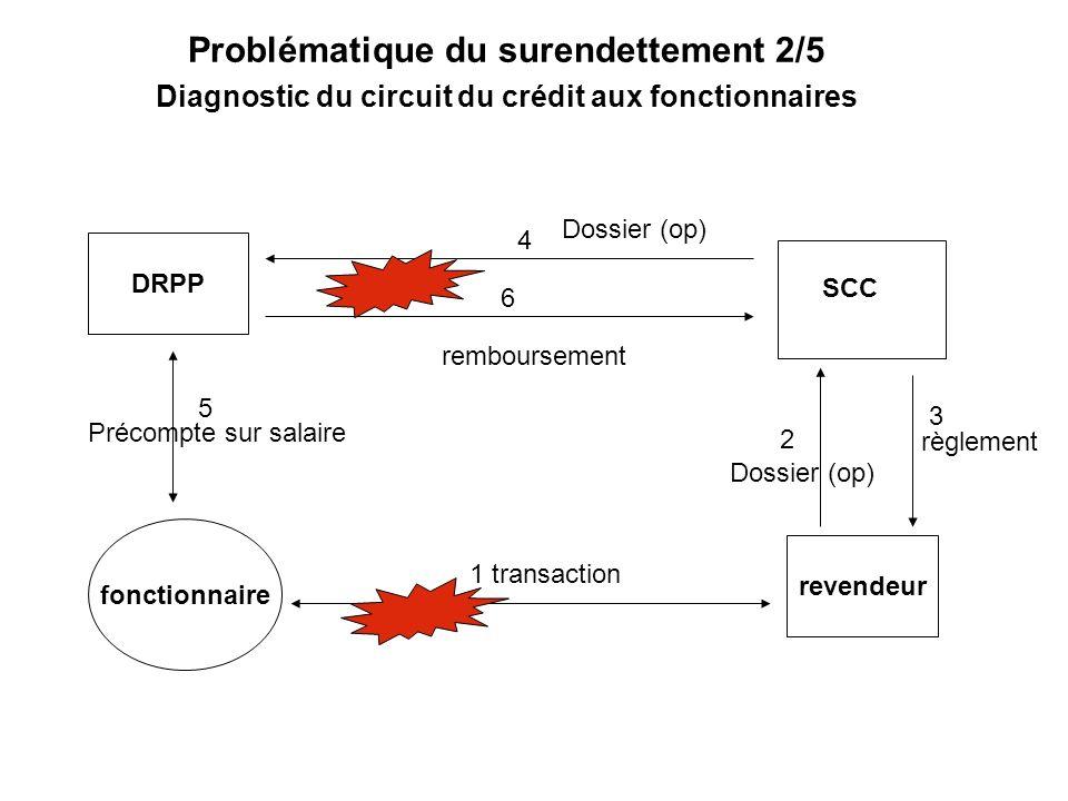 Problématique du surendettement 2/5 Diagnostic du circuit du crédit aux fonctionnaires DRPP fonctionnaire revendeur 1 transaction SCC 2 3 4 5 6 Dossie