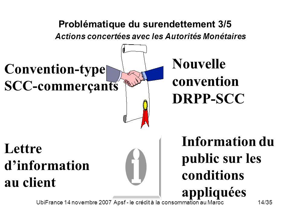 UbiFrance 14 novembre 2007 Apsf - le crédit à la consommation au Maroc14/35 Problématique du surendettement 3/5 Actions concertées avec les Autorités