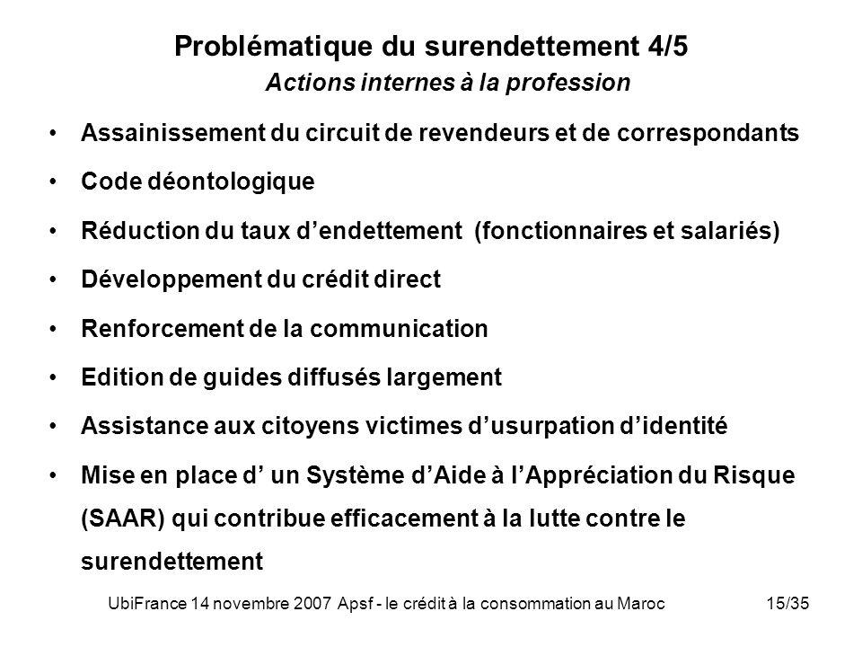 UbiFrance 14 novembre 2007 Apsf - le crédit à la consommation au Maroc15/35 Problématique du surendettement 4/5 Actions internes à la profession Assai