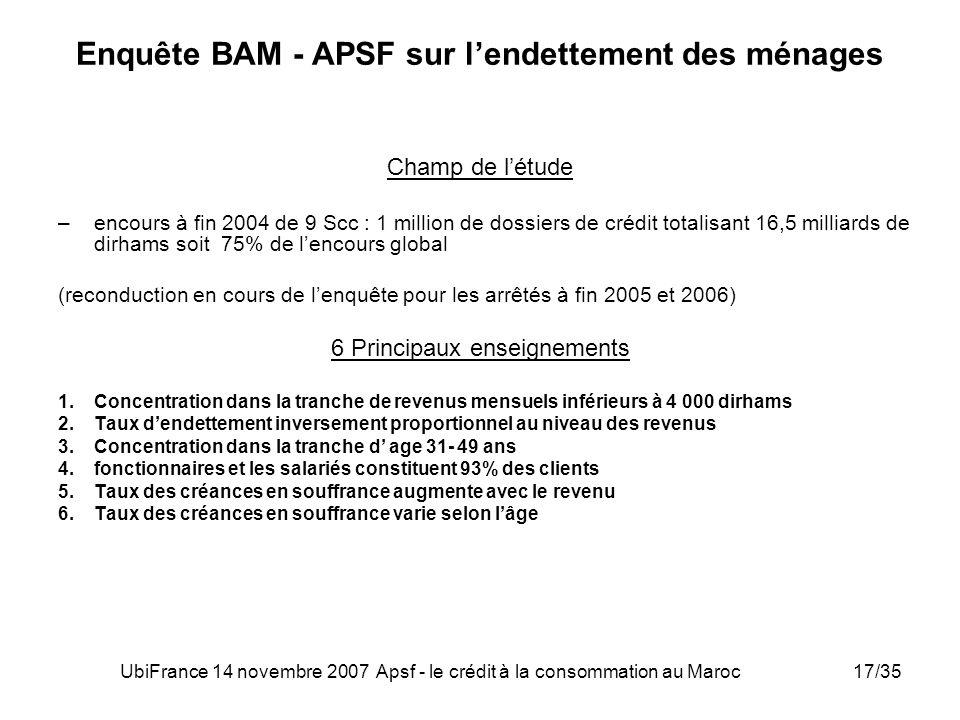 UbiFrance 14 novembre 2007 Apsf - le crédit à la consommation au Maroc17/35 Enquête BAM - APSF sur lendettement des ménages Champ de létude –encours à