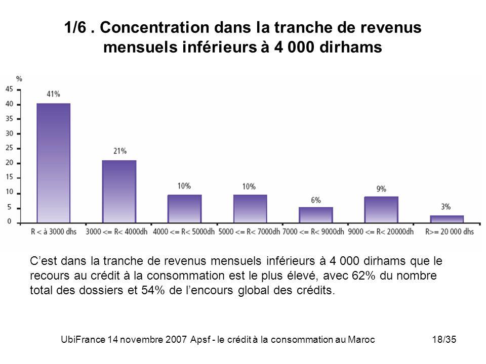 UbiFrance 14 novembre 2007 Apsf - le crédit à la consommation au Maroc18/35 1/6. Concentration dans la tranche de revenus mensuels inférieurs à 4 000