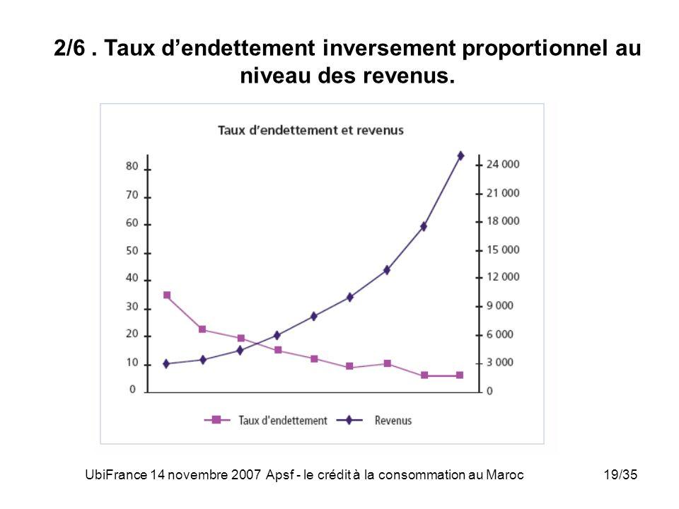 UbiFrance 14 novembre 2007 Apsf - le crédit à la consommation au Maroc19/35 2/6. Taux dendettement inversement proportionnel au niveau des revenus.