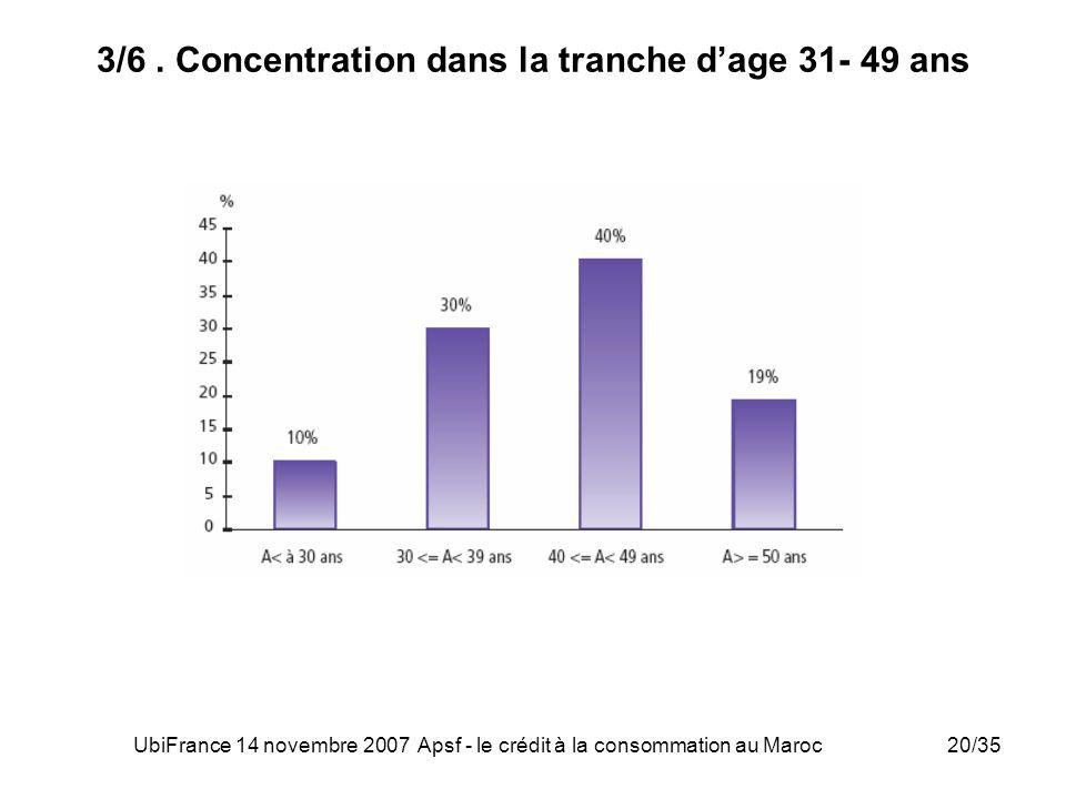 UbiFrance 14 novembre 2007 Apsf - le crédit à la consommation au Maroc20/35 3/6. Concentration dans la tranche dage 31- 49 ans