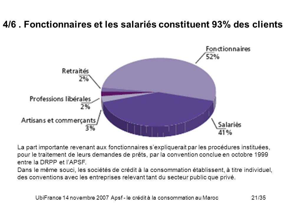 UbiFrance 14 novembre 2007 Apsf - le crédit à la consommation au Maroc21/35 4/6. Fonctionnaires et les salariés constituent 93% des clients La part im