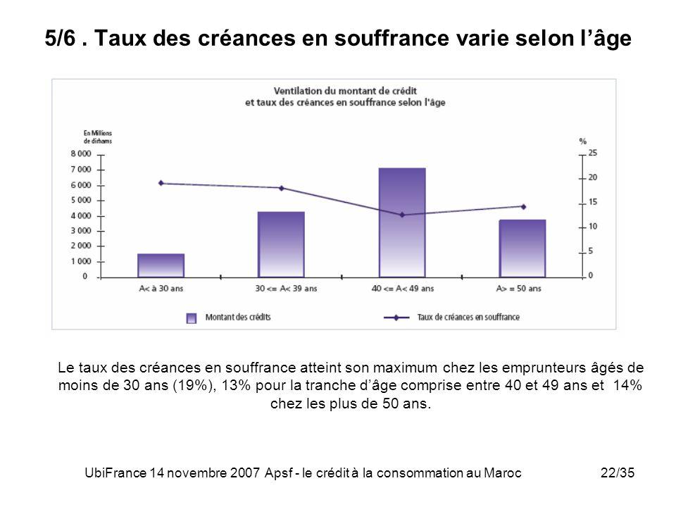 UbiFrance 14 novembre 2007 Apsf - le crédit à la consommation au Maroc22/35 5/6. Taux des créances en souffrance varie selon lâge Le taux des créances