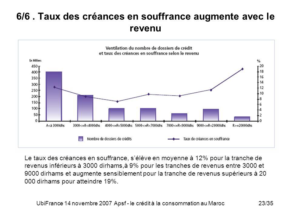 UbiFrance 14 novembre 2007 Apsf - le crédit à la consommation au Maroc23/35 6/6. Taux des créances en souffrance augmente avec le revenu Le taux des c