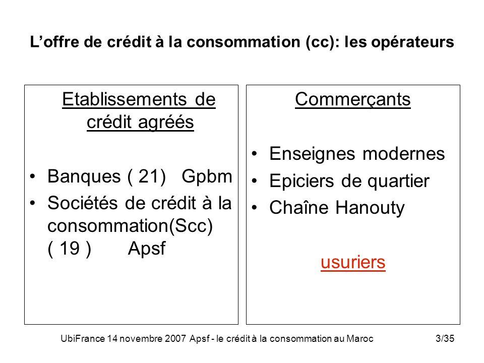 UbiFrance 14 novembre 2007 Apsf - le crédit à la consommation au Maroc24/35 Prochaines réalisations de l Apsf Observatoire du crédit éclairera aussi bien la profession que les décideurs et observateurs sur le recours au crédit, lusage qui en est fait, etc… « montage » avec luniversité dun DESS de léconomie du crédit permettra aux chercheurs de traiter de toutes les thématiques et de toutes les fonctions du crédit
