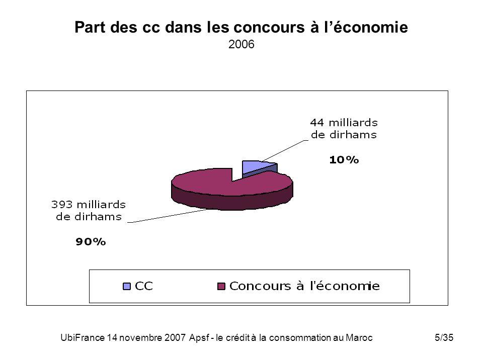 UbiFrance 14 novembre 2007 Apsf - le crédit à la consommation au Maroc5/35 Part des cc dans les concours à léconomie 2006