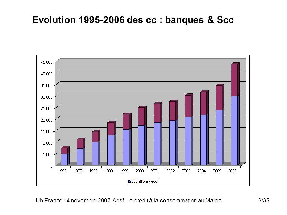 UbiFrance 14 novembre 2007 Apsf - le crédit à la consommation au Maroc17/35 Enquête BAM - APSF sur lendettement des ménages Champ de létude –encours à fin 2004 de 9 Scc : 1 million de dossiers de crédit totalisant 16,5 milliards de dirhams soit 75% de lencours global (reconduction en cours de lenquête pour les arrêtés à fin 2005 et 2006) 6 Principaux enseignements 1.Concentration dans la tranche de revenus mensuels inférieurs à 4 000 dirhams 2.Taux dendettement inversement proportionnel au niveau des revenus 3.Concentration dans la tranche d age 31- 49 ans 4.fonctionnaires et les salariés constituent 93% des clients 5.Taux des créances en souffrance augmente avec le revenu 6.Taux des créances en souffrance varie selon lâge