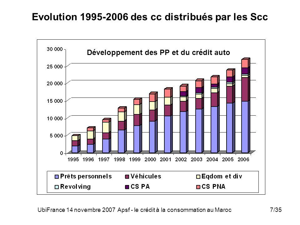 UbiFrance 14 novembre 2007 Apsf - le crédit à la consommation au Maroc7/35 Evolution 1995-2006 des cc distribués par les Scc Développement des PP et d