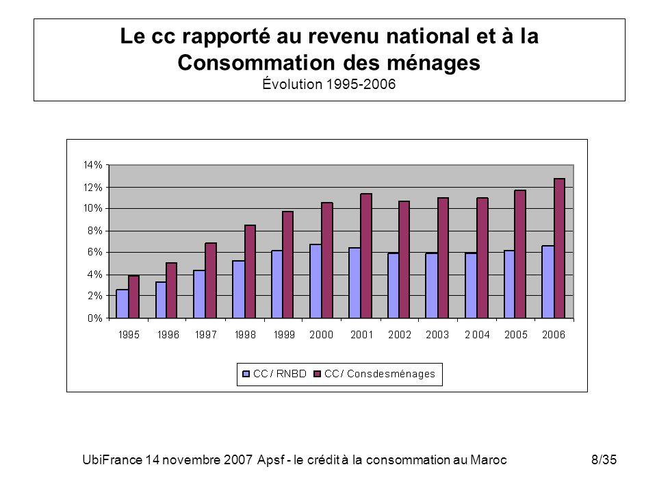 UbiFrance 14 novembre 2007 Apsf - le crédit à la consommation au Maroc8/35 Le cc rapporté au revenu national et à la Consommation des ménages Évolutio