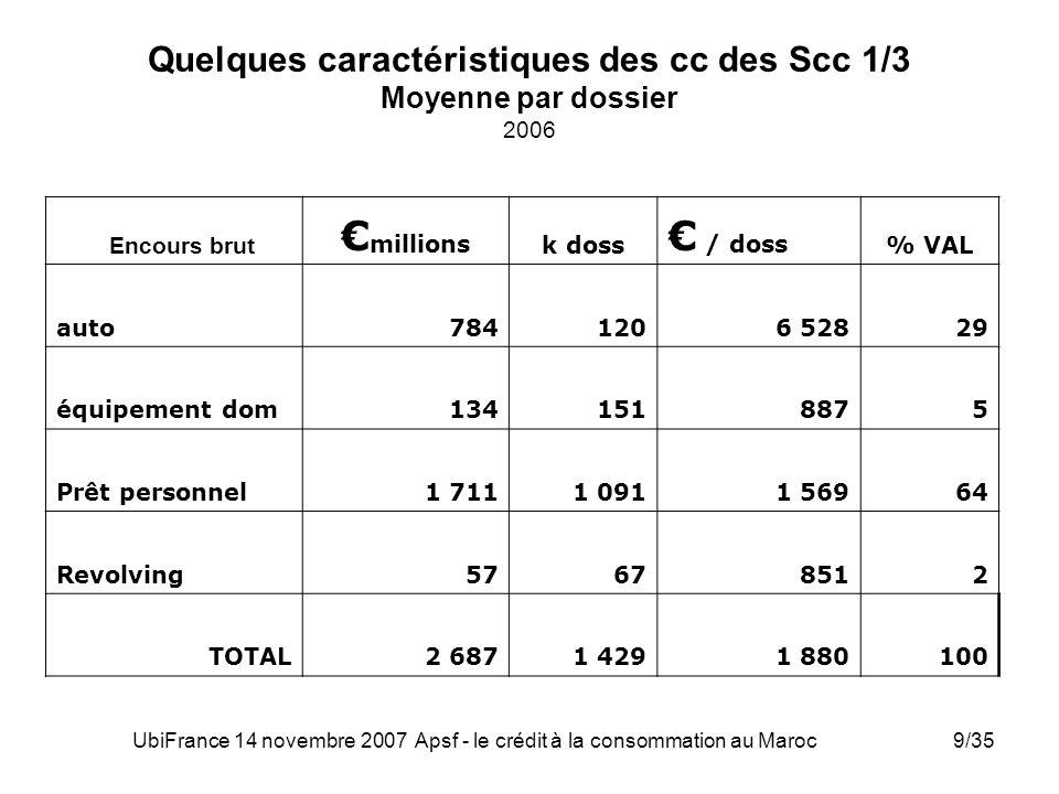UbiFrance 14 novembre 2007 Apsf - le crédit à la consommation au Maroc9/35 Quelques caractéristiques des cc des Scc 1/3 Moyenne par dossier 2006 Encou