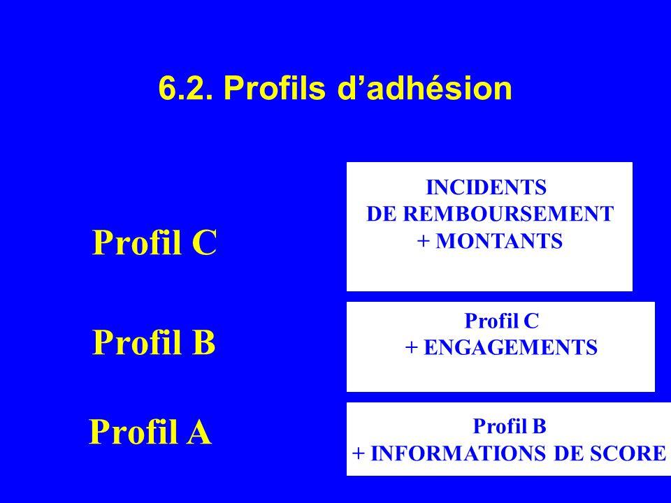 6.2. Profils dadhésion INCIDENTS DE REMBOURSEMENT + MONTANTS Profil C + ENGAGEMENTS Profil C Profil B + INFORMATIONS DE SCORE Profil A