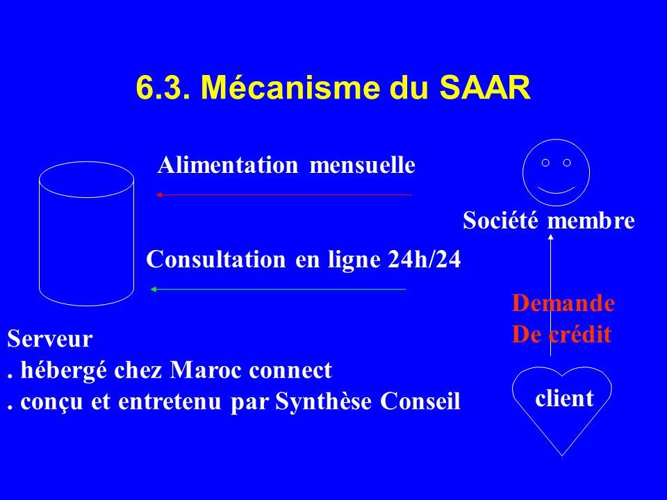 6.3. Mécanisme du SAAR Serveur. hébergé chez Maroc connect. conçu et entretenu par Synthèse Conseil Société membre client Alimentation mensuelle Consu