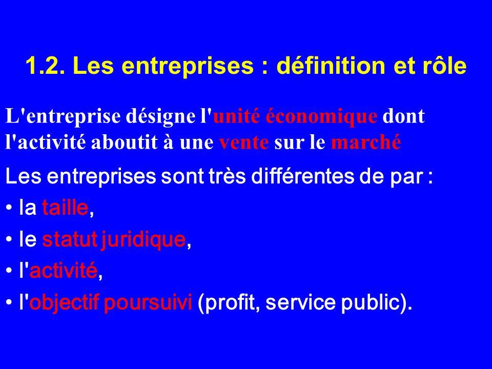 1.2. Les entreprises : définition et rôle L'entreprise désigne l'unité économique dont l'activité aboutit à une vente sur le marché Les entreprises so