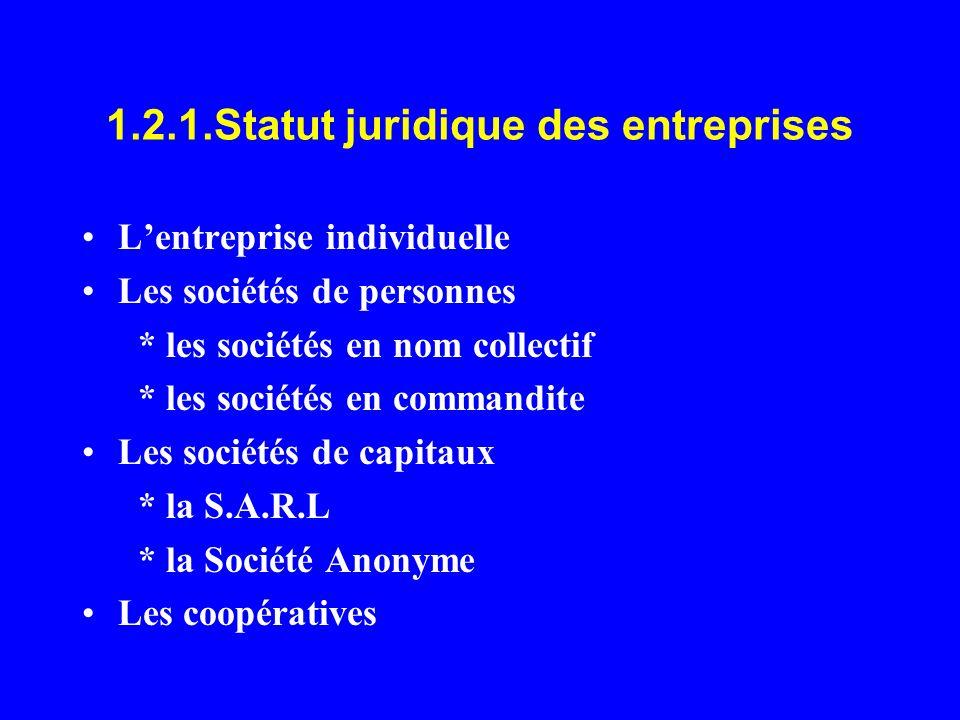 1.2.1.Statut juridique des entreprises Lentreprise individuelle Les sociétés de personnes * les sociétés en nom collectif * les sociétés en commandite