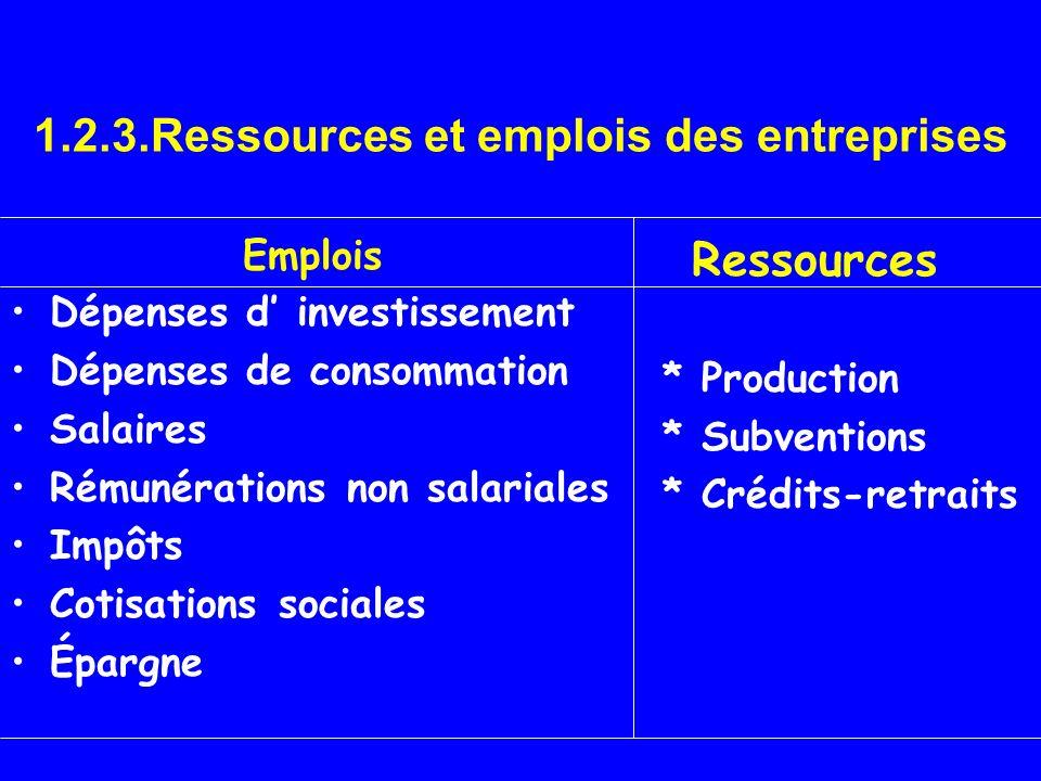 1.2.3.Ressources et emplois des entreprises Emplois Dépenses d investissement Dépenses de consommation Salaires Rémunérations non salariales Impôts Co