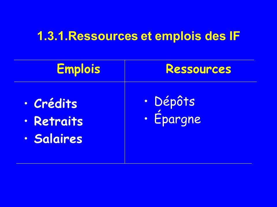 1.3.1.Ressources et emplois des IF Emplois Crédits Retraits Salaires Ressources Dépôts Épargne