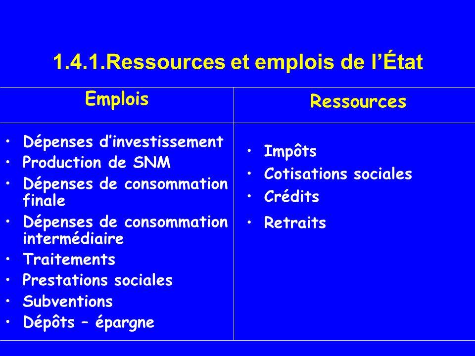 1.4.1.Ressources et emplois de lÉtat Emplois Dépenses dinvestissement Production de SNM Dépenses de consommation finale Dépenses de consommation inter