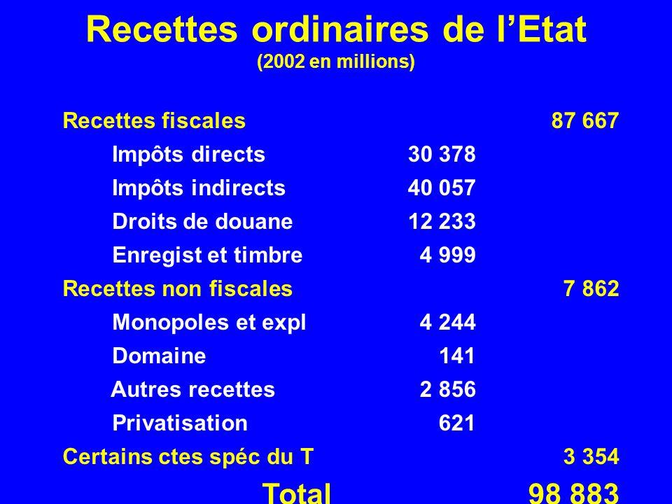 Recettes ordinaires de lEtat (2002 en millions) Recettes fiscales87 667 Impôts directs30 378 Impôts indirects40 057 Droits de douane12 233 Enregist et