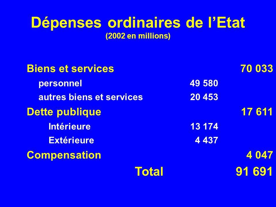 Dépenses ordinaires de lEtat (2002 en millions) Biens et services70 033 personnel 49 580 autres biens et services20 453 Dette publique17 611 Intérieur