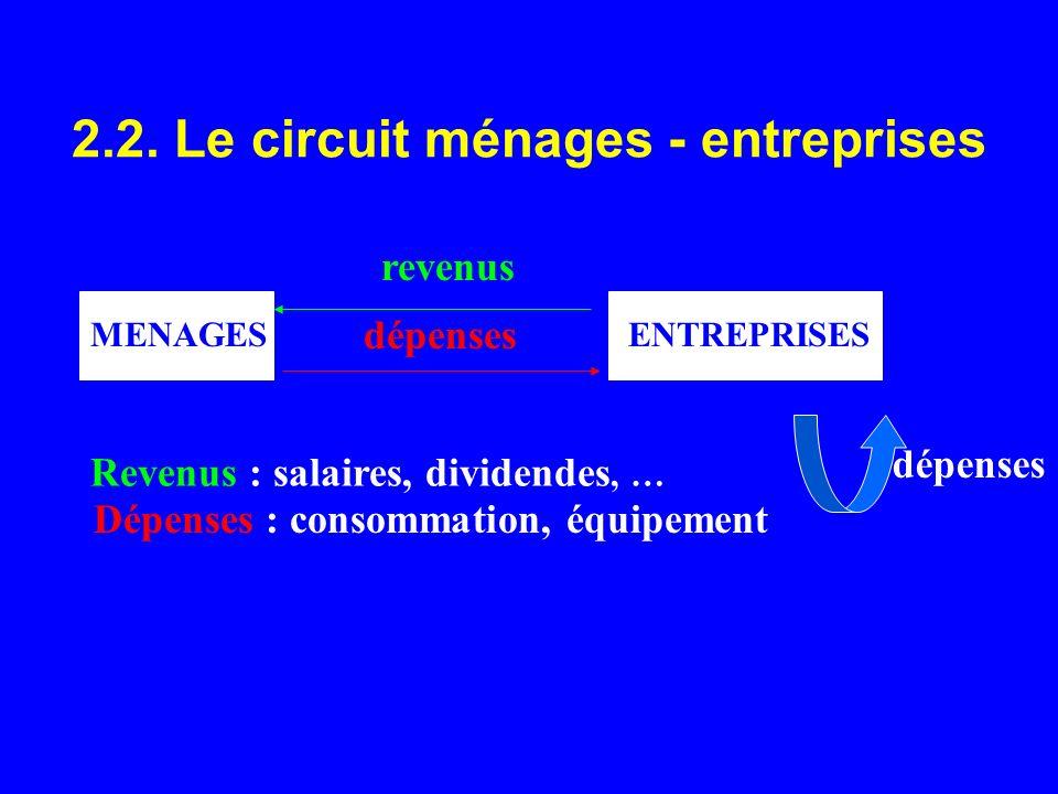 2.2. Le circuit ménages - entreprises MENAGESENTREPRISES revenus dépenses Revenus : salaires, dividendes, … Dépenses : consommation, équipement dépens