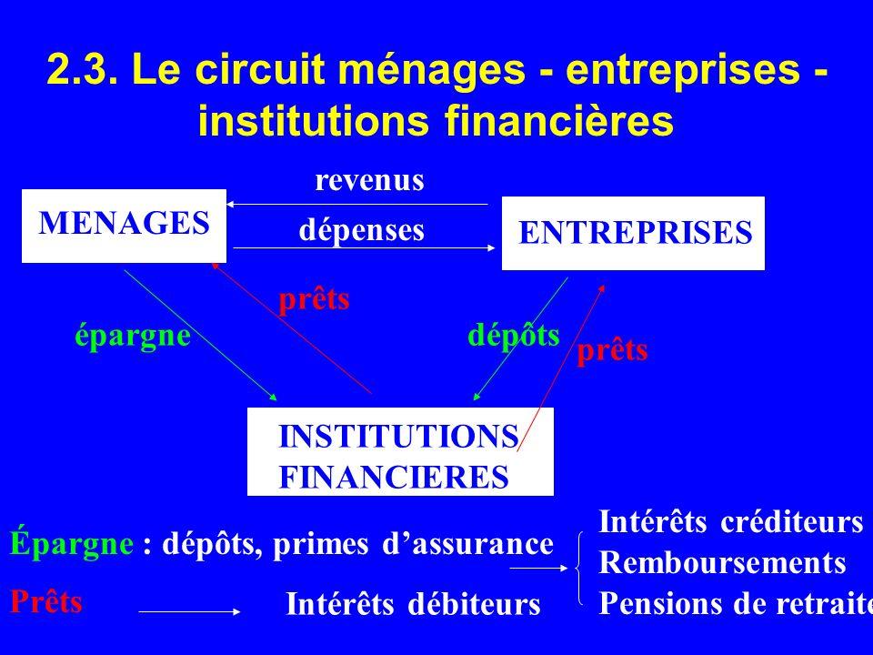 MENAGES ENTREPRISES revenus dépenses INSTITUTIONS FINANCIERES épargne prêts dépôts prêts Épargne : dépôts, primes dassurance Intérêts créditeurs Rembo