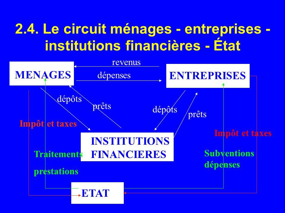 2.4. Le circuit ménages - entreprises - institutions financières - État MENAGES ENTREPRISES revenus dépenses INSTITUTIONS FINANCIERES dépôts prêts dép