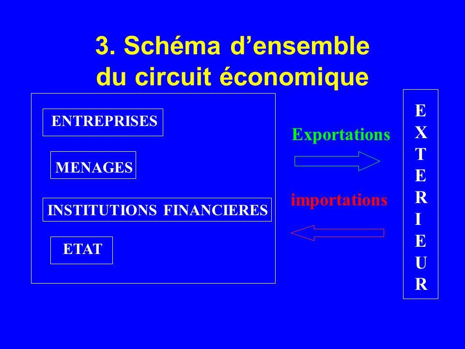 3. Schéma densemble du circuit économique ENTREPRISES MENAGES INSTITUTIONS FINANCIERES ETAT EXTERIEUREXTERIEUR Exportations importations