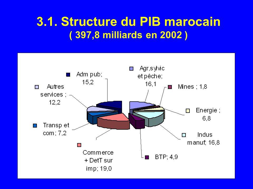 3.1. Structure du PIB marocain ( 397,8 milliards en 2002 )