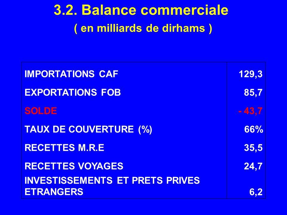 3.2. Balance commerciale ( en milliards de dirhams ) IMPORTATIONS CAF129,3 EXPORTATIONS FOB85,7 SOLDE- 43,7 TAUX DE COUVERTURE (%)66% RECETTES M.R.E35