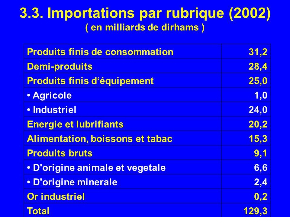 3.3. Importations par rubrique (2002) ( en milliards de dirhams ) Produits finis de consommation31,2 Demi-produits28,4 Produits finis déquipement25,0