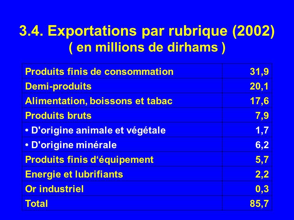 3.4. Exportations par rubrique (2002) ( en millions de dirhams ) Produits finis de consommation31,9 Demi-produits20,1 Alimentation, boissons et tabac1
