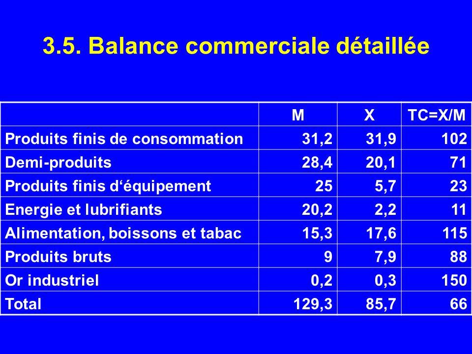 3.5. Balance commerciale détaillée MXTC=X/M Produits finis de consommation31,231,9102 Demi-produits28,420,171 Produits finis déquipement255,723 Energi
