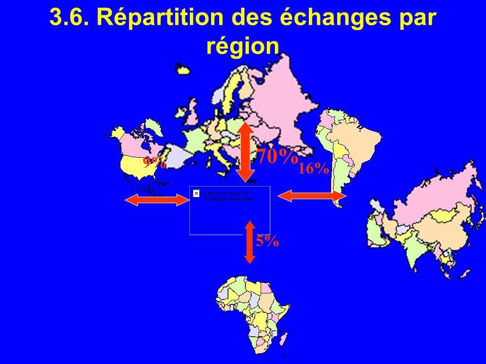 3.6. Répartition des échanges par région 9% 5% 16% 70%