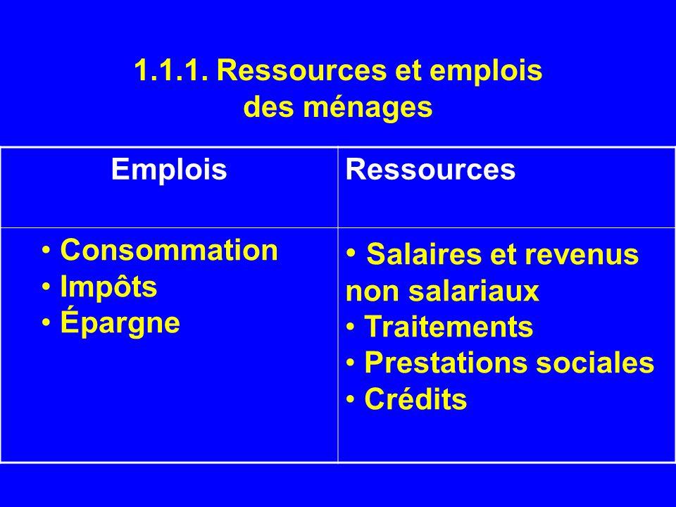 1.1.1. Ressources et emplois des ménages EmploisRessources Consommation Impôts Épargne Salaires et revenus non salariaux Traitements Prestations socia