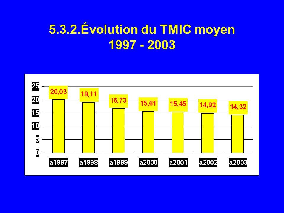 5.3.2.Évolution du TMIC moyen 1997 - 2003
