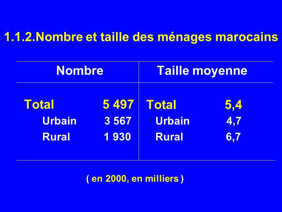 1.1.2.Nombre et taille des ménages marocains Nombre Total 5 497 Urbain 3 567 Rural 1 930 Taille moyenne Total 5,4 Urbain 4,7 Rural 6,7 ( en 2000, en m