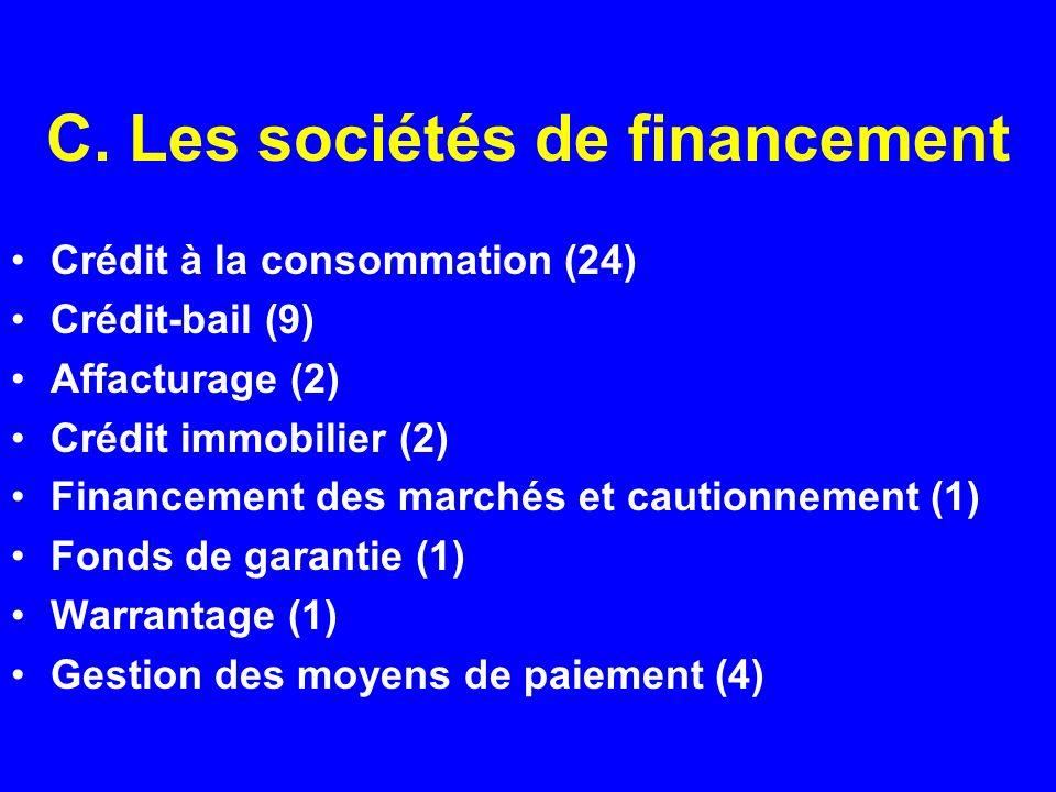 C. Les sociétés de financement Crédit à la consommation (24) Crédit-bail (9) Affacturage (2) Crédit immobilier (2) Financement des marchés et cautionn