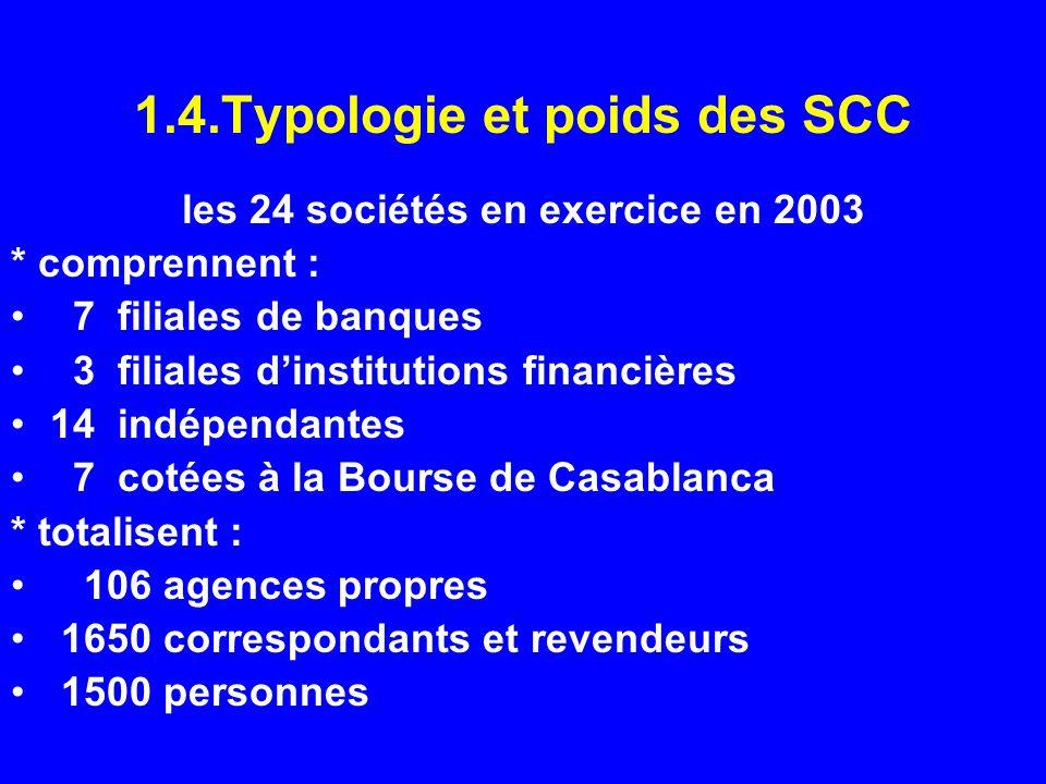 1.4.Typologie et poids des SCC les 24 sociétés en exercice en 2003 * comprennent : 7 filiales de banques 3 filiales dinstitutions financières 14 indép