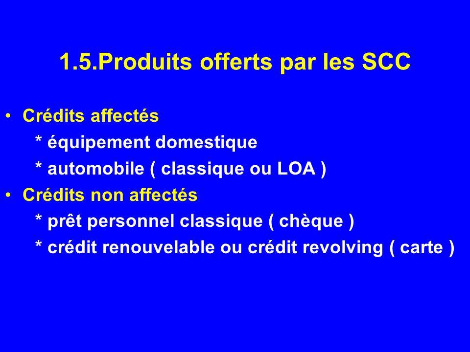 1.5.Produits offerts par les SCC Crédits affectés * équipement domestique * automobile ( classique ou LOA ) Crédits non affectés * prêt personnel clas