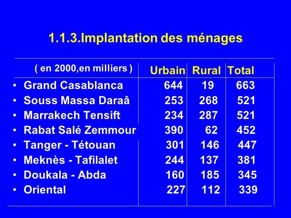 1.1.3.Implantation des ménages Urbain Rural Total Grand Casablanca 644 19 663 Souss Massa Daraâ 253 268 521 Marrakech Tensift 234 287 521 Rabat Salé Z