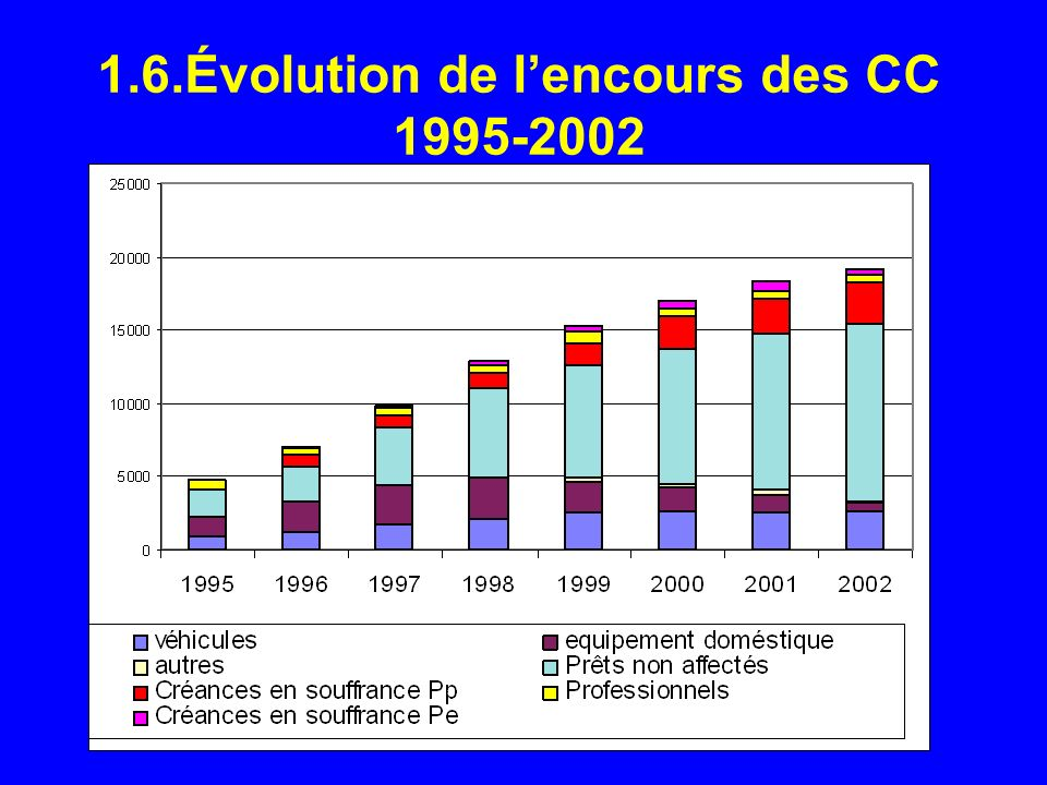 1.6.Évolution de lencours des CC 1995-2002