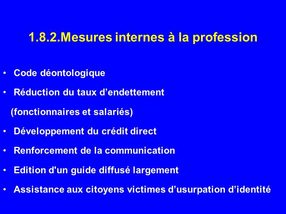 1.8.2.Mesures internes à la profession Code déontologique Réduction du taux dendettement (fonctionnaires et salariés) Développement du crédit direct R