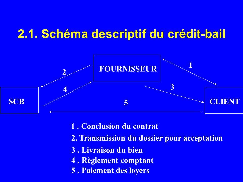 2.1. Schéma descriptif du crédit-bail SCB FOURNISSEUR CLIENT 1. Conclusion du contrat 2. Transmission du dossier pour acceptation 3. Livraison du bien