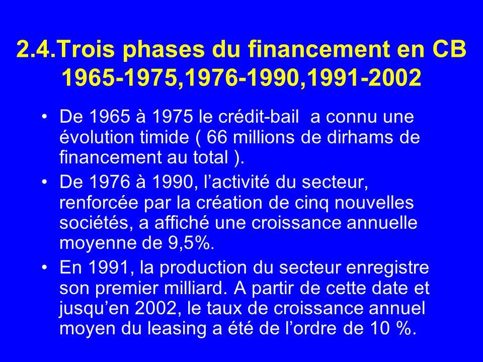 2.4.Trois phases du financement en CB 1965-1975,1976-1990,1991-2002 De 1965 à 1975 le crédit-bail a connu une évolution timide ( 66 millions de dirham