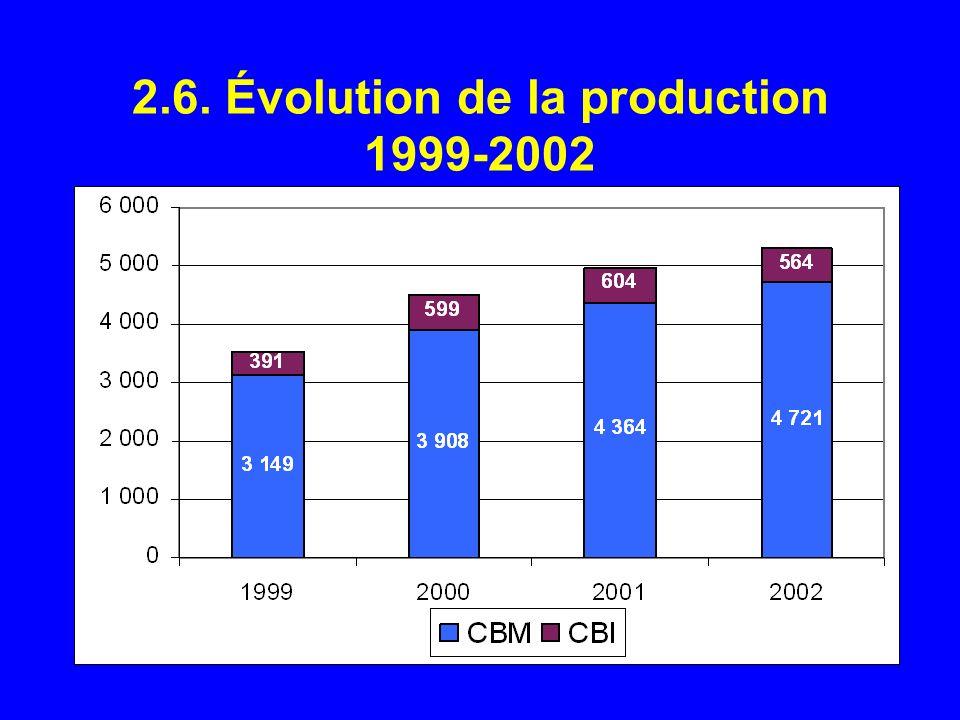 2.6. Évolution de la production 1999-2002