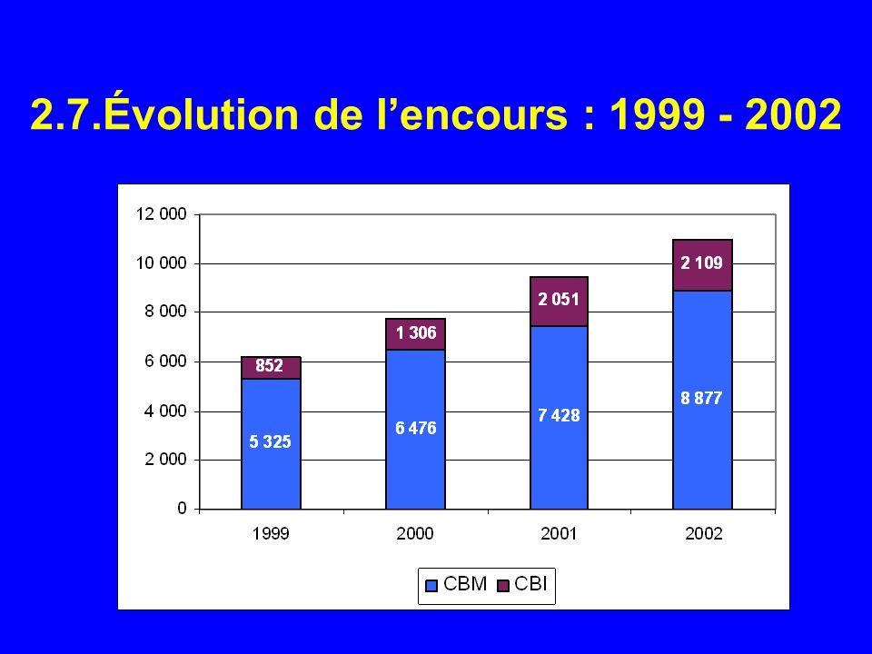 2.7.Évolution de lencours : 1999 - 2002