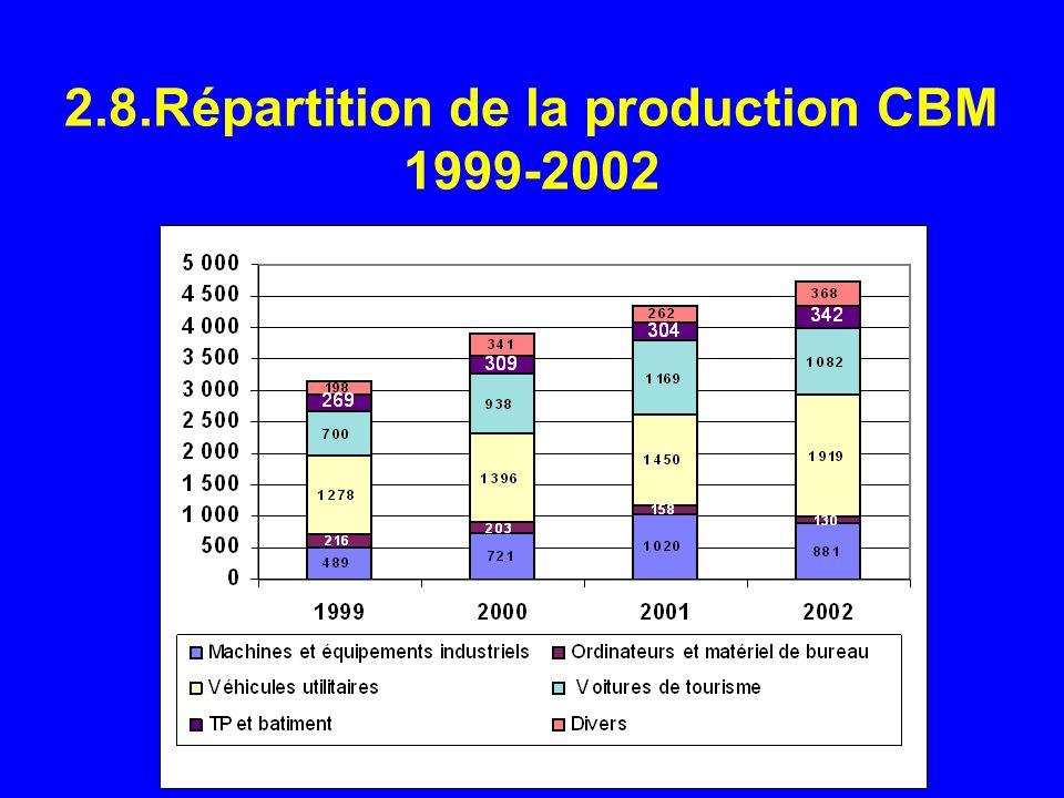 2.8.Répartition de la production CBM 1999-2002