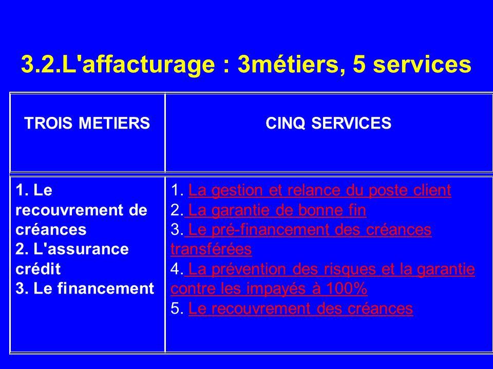 3.2.L'affacturage : 3métiers, 5 services TROIS METIERSCINQ SERVICES 1. Le recouvrement de créances 2. L'assurance crédit 3. Le financement 1. La gesti
